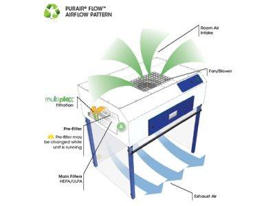 Air Science Purair Laminar Flow Cabinets FLOW-24- IN STOCK/FLOW-36 ...